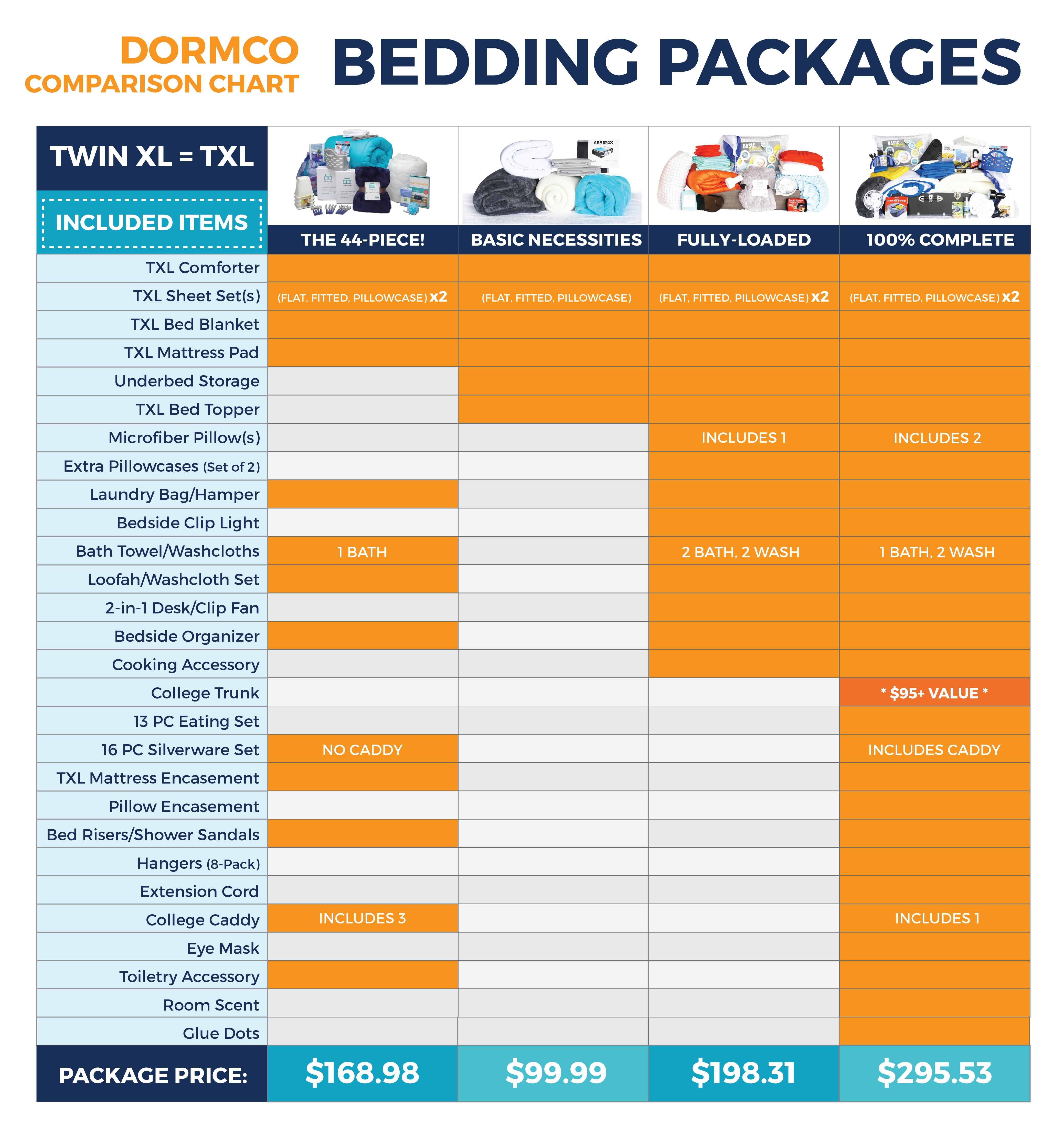 Basic Necessities Dorm Room Bedding Package